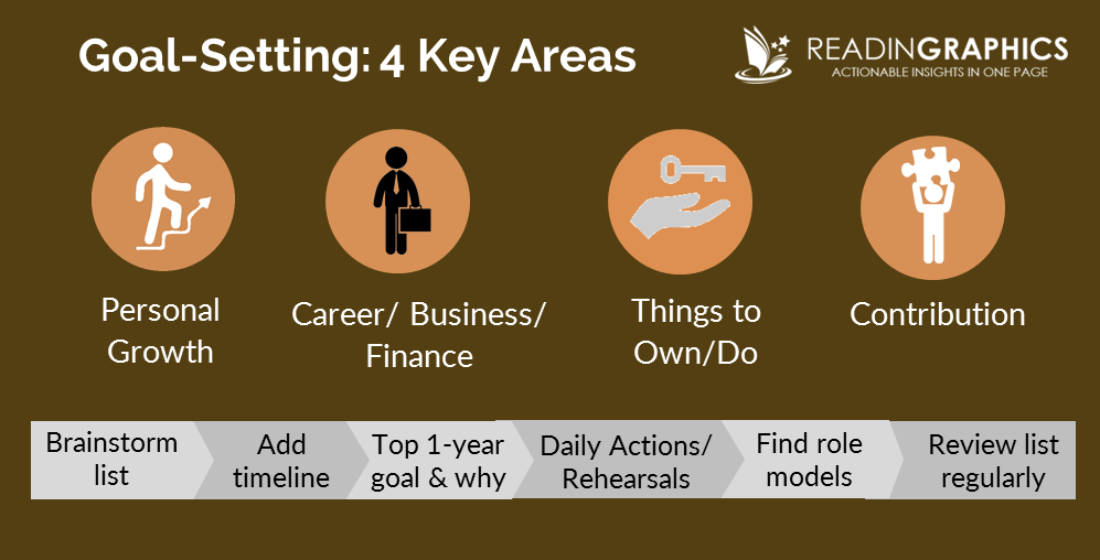 Goal-setting_4 areas-6 steps