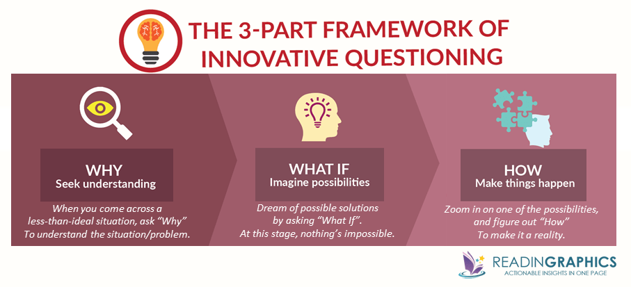 A More Beautiful Question summary_innovative questioning framework