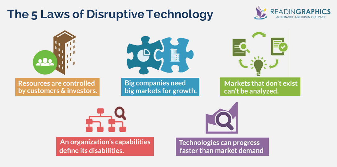 The Innovator's Dilemma summary_5 laws of disruptive technology