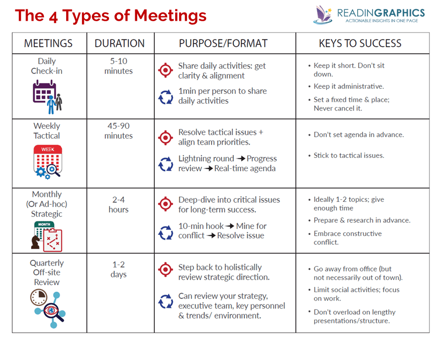 Death by Meeting summary_4 types of meetings