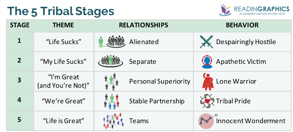 Tribal Leadership summary_5 Tribal Stages