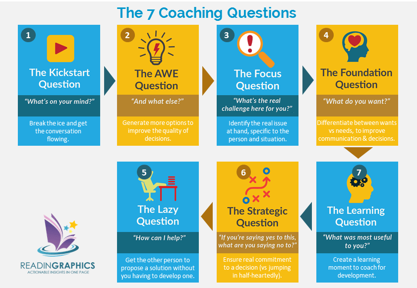 The Coaching Habit summary_The 7 Coaching Questions