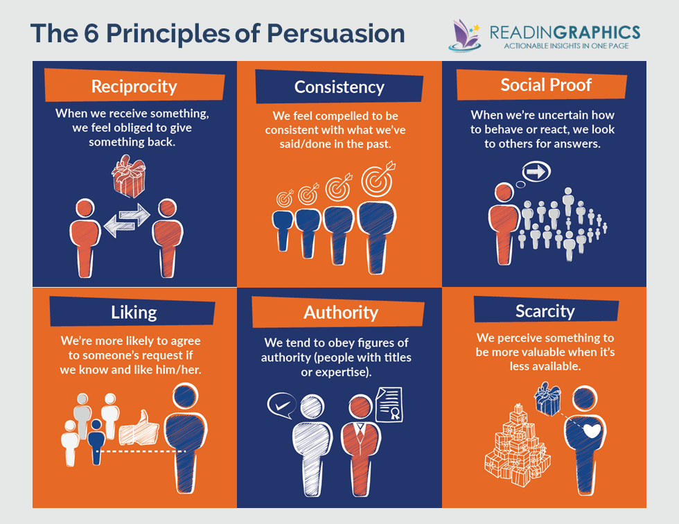 Influence The Psychology of Persuasion summary_6 Principles of Persuasion