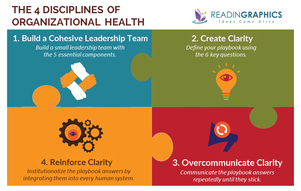The Advantage Book Summary_4 Disciplines of Organizational Health