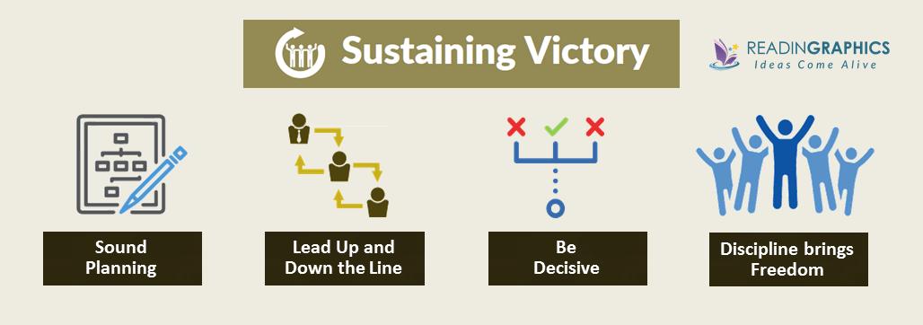 Extreme Ownership summary_sustain victory
