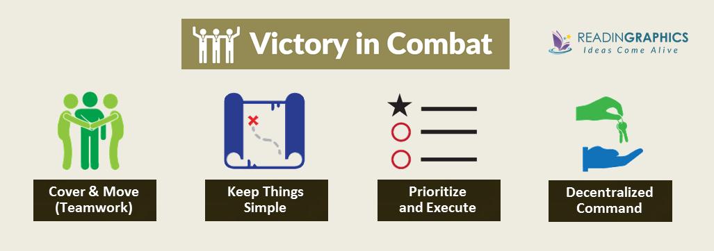 Extreme Ownership summary_combat victory