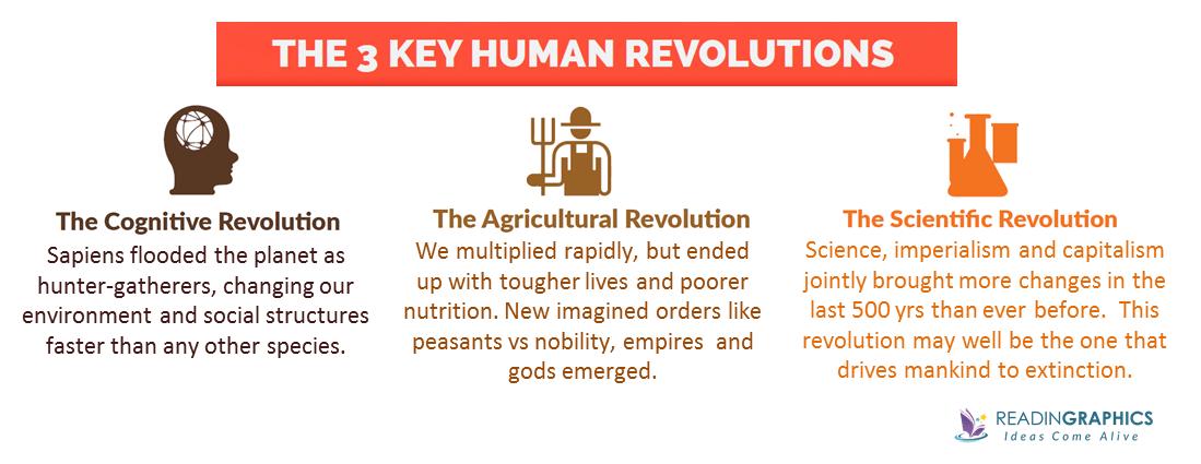 Sapiens summary_The 3 Revolutions
