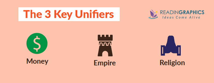 Sapiens summary_The 3 Unifiers