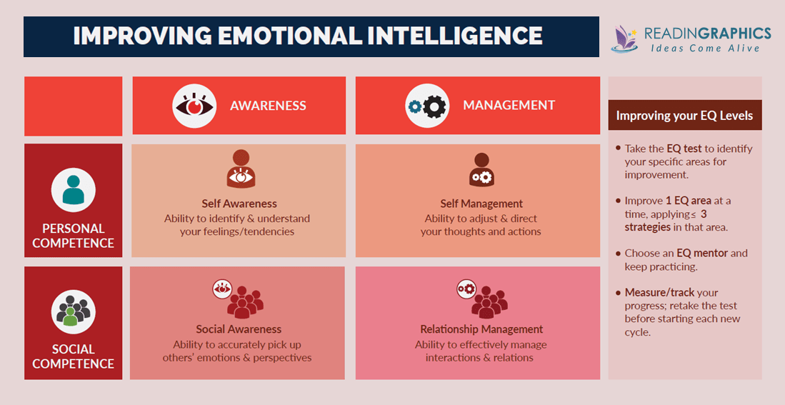 Emotional Intelligence 2.0 summary_4 EQ Skills