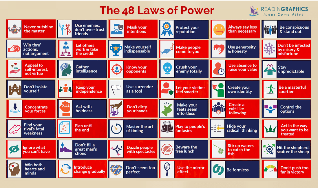 The 48 Laws of Power Book Summary_overview