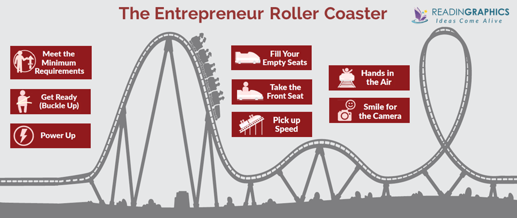 The Entrepreneur Roller Coaster Summary_overview