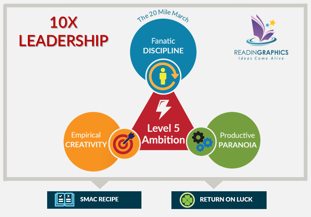 Great by Choice Summary_10X Leadership Overview