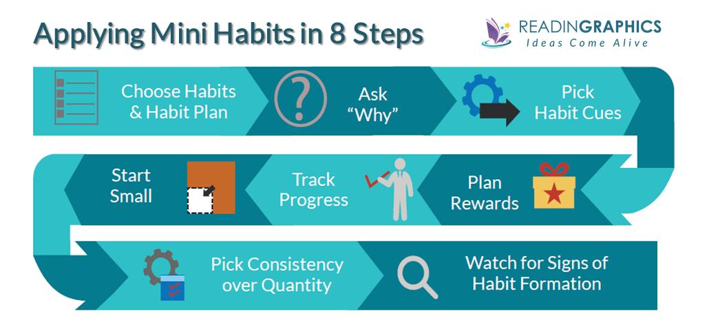 Best way to achieve goals_mini habits