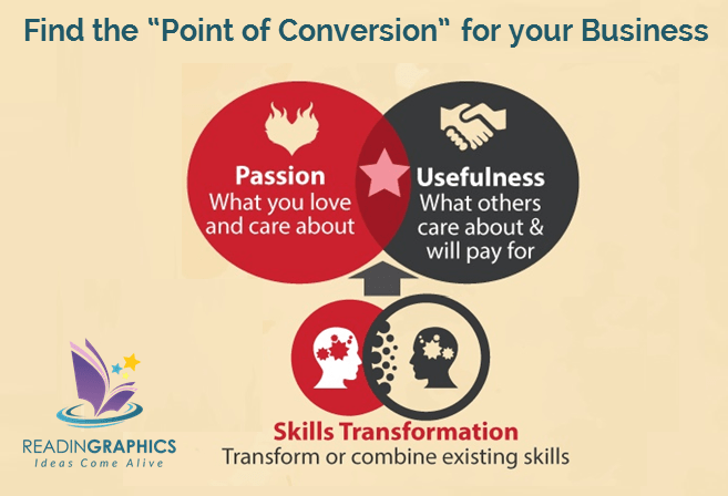 follow your passion_point of conversion