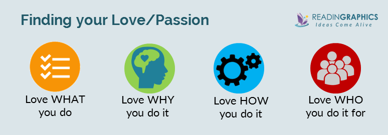 find your passion_4 ways