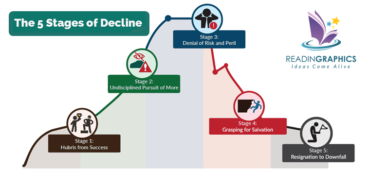 Jim Collins_How the Mighty Fall_Strategy Book_5 stages of decline