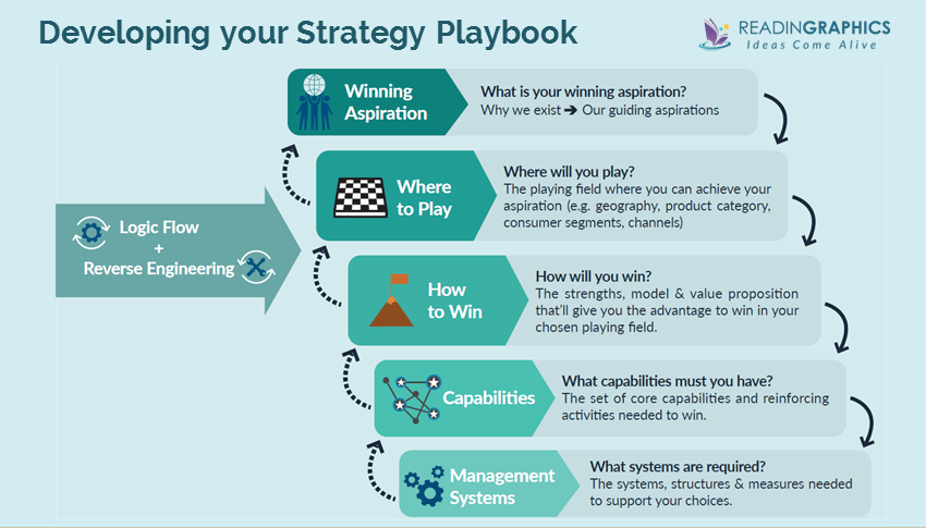Playing to Win Summary_develop strategy playbook