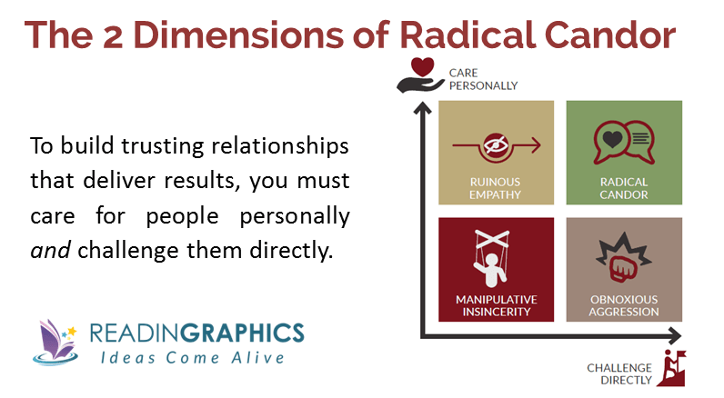 Radical Candor Summary_2 dimensions