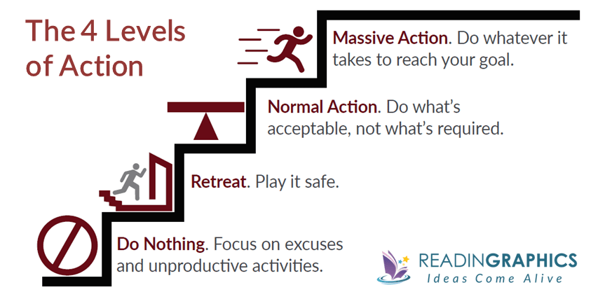 The 10X Rule Summary_The 4 Levels of Action