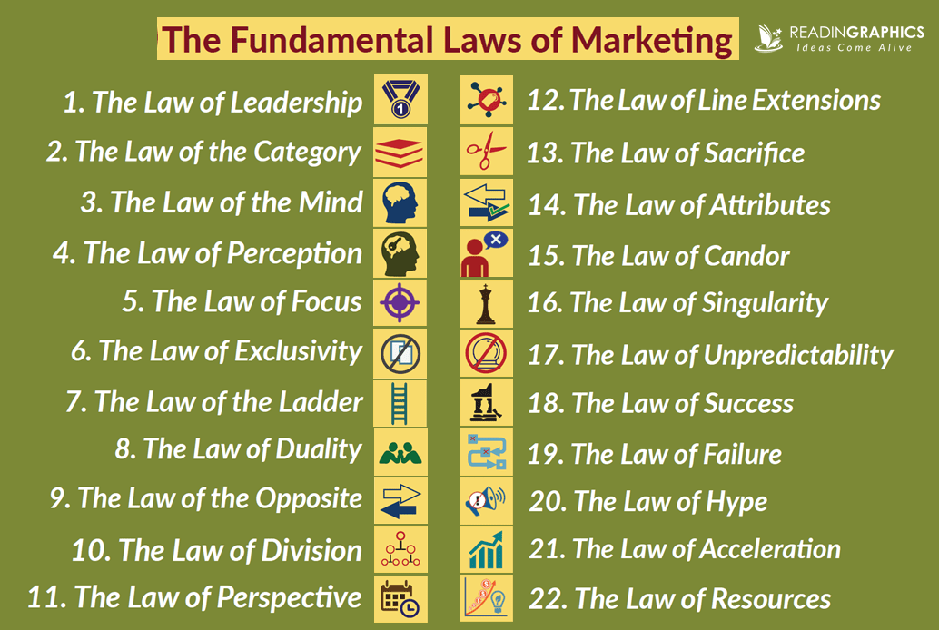 Sales and Marketing 101_22 immutable laws of marketing
