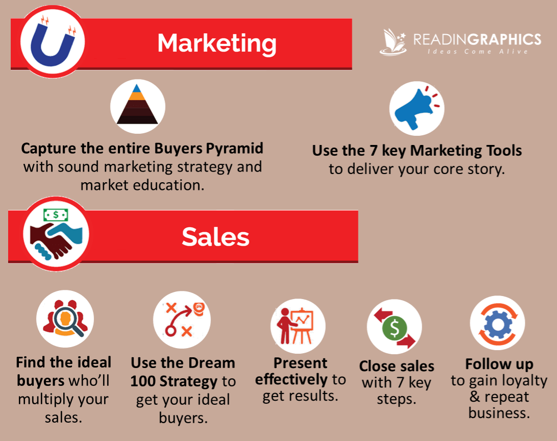 Sales and Marketing 101_the ultimate sales machine