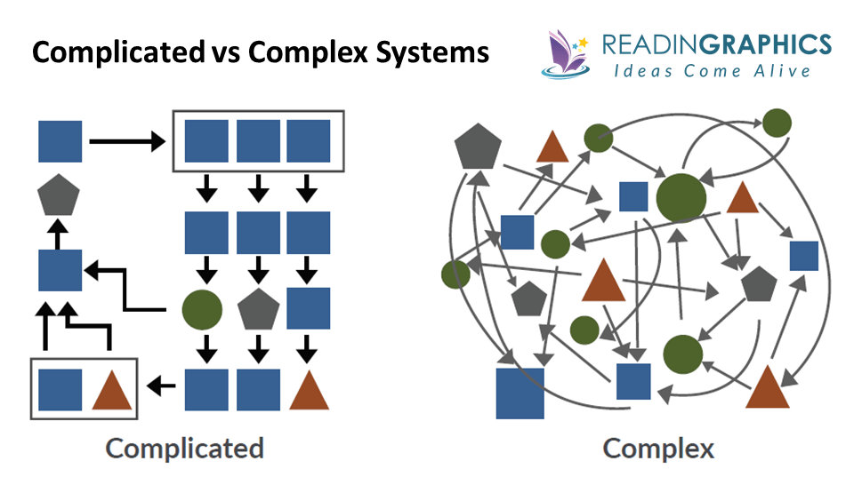 Team of Teams summary_Complicated vs Complex systems