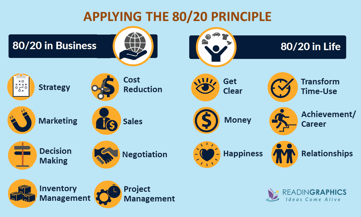 The 80/20 Principle summary_applying the pareto principle