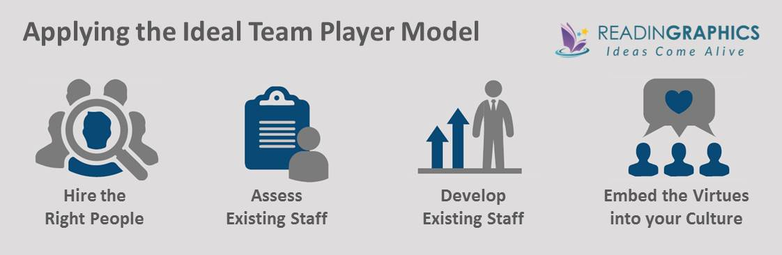 The Ideal Team Player Summary_Applying the model