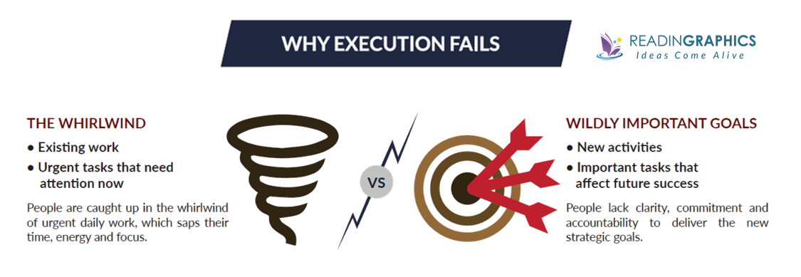 The 4 Disciplines of Execution summary_Why execution fails