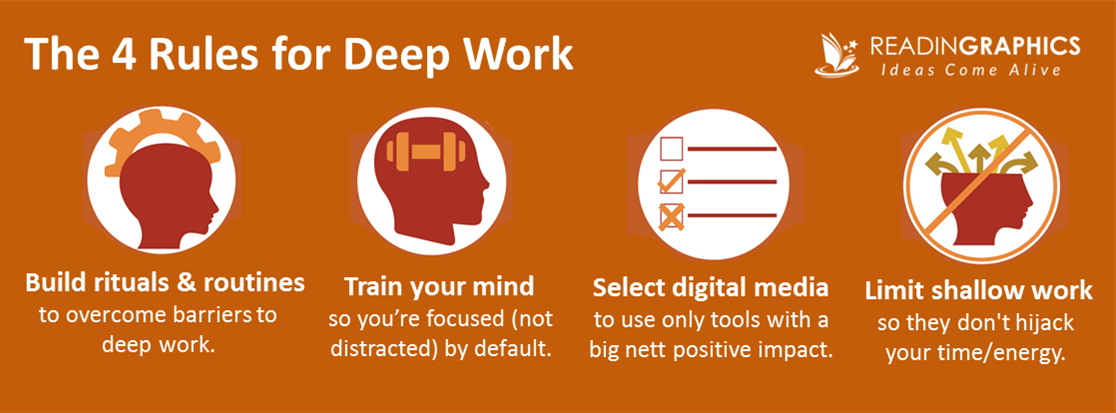 Deep Work Summary_Rules and Strategies