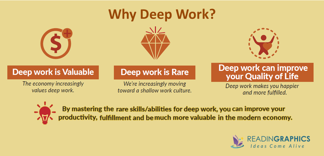Deep Work Summary_Why Deep Work is Important