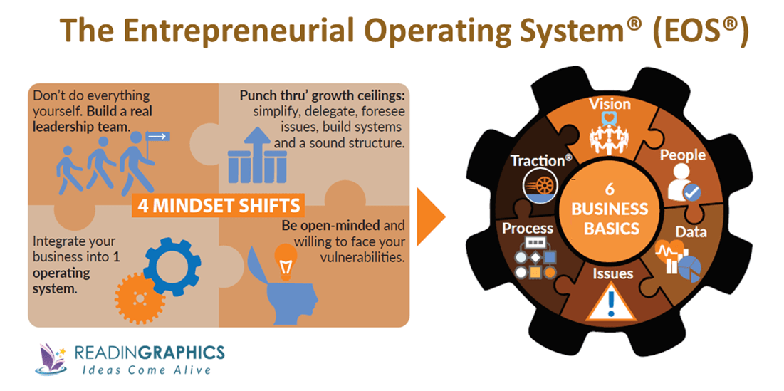 Traction Get a Grip on Your Business summary_Entrepreneurial Operating System-EOS