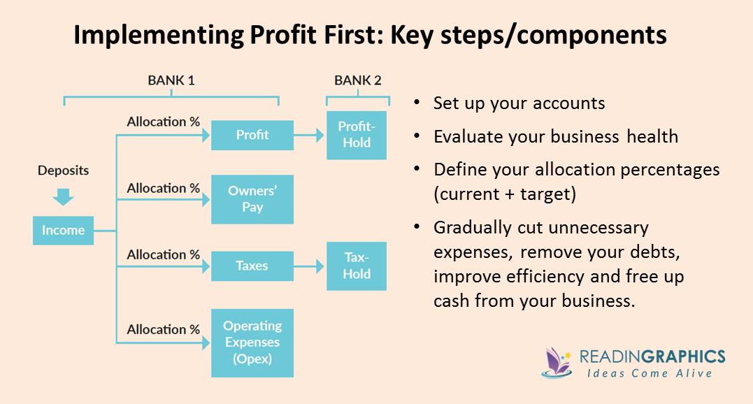 Profit First summary_Steps and Components