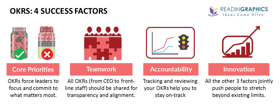 Measure What Matters summary_4 OKR superpowers