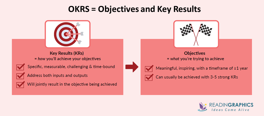 Measure What Matters summary_Defining OKRs