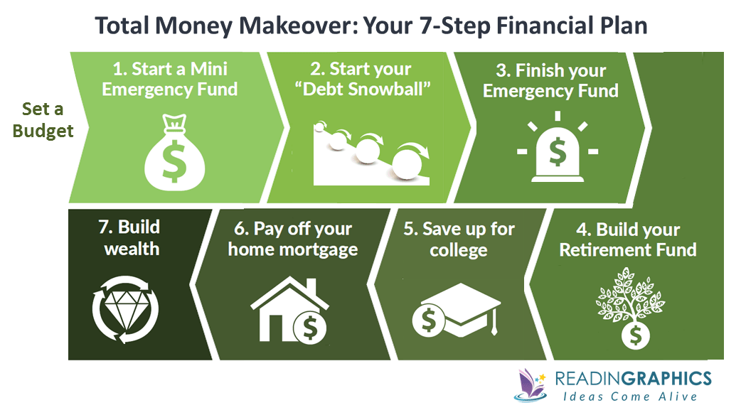 The Total Money Makeover summary_7-step financial plan