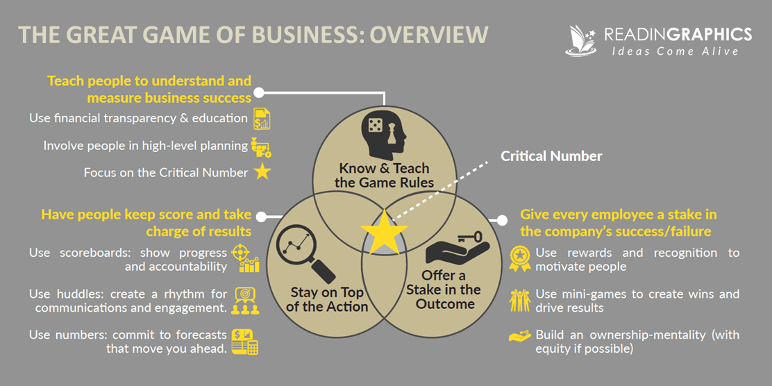 The Great Game of Business summary_GGOB overview
