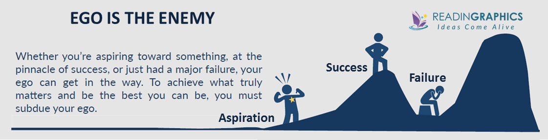 Ego is the Enemy summary_aspiration-success-failure