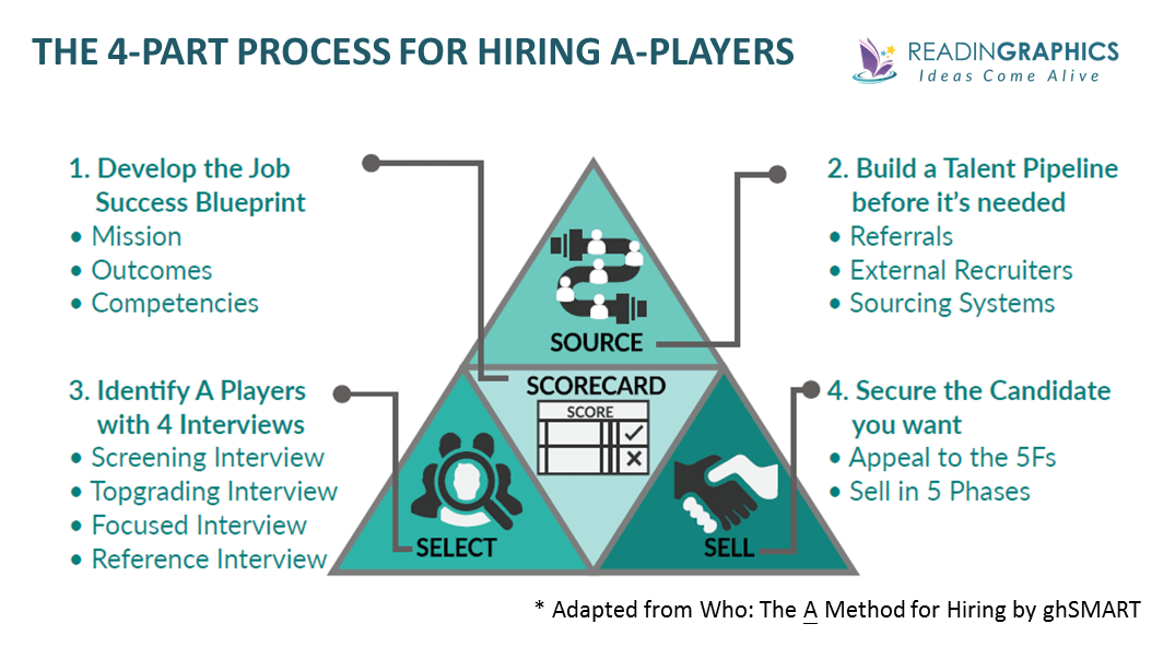 Who The A Method for Hiring summary_Process for hiring A players