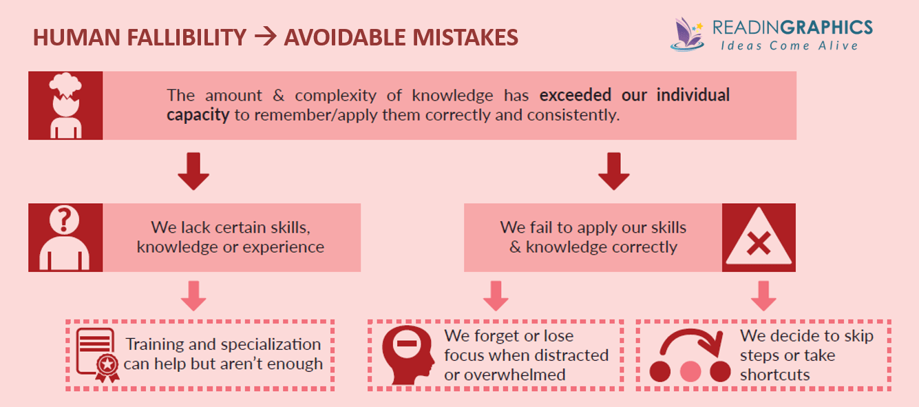 The Checklist Manifesto summary_human fallibility-errors