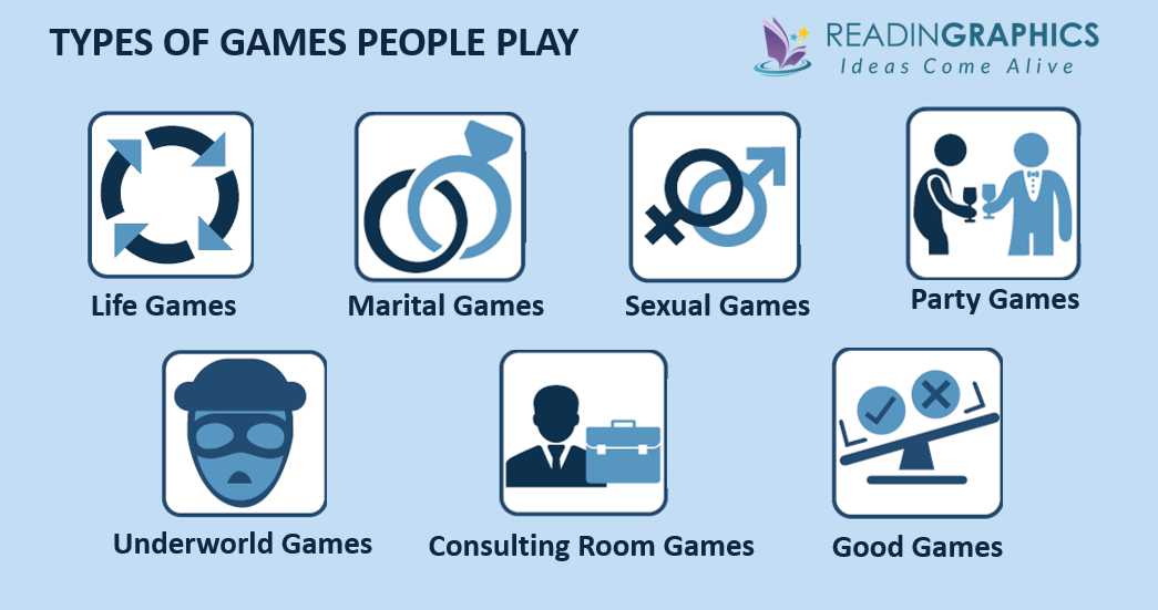 Games People Play summary_Types of Games People Play