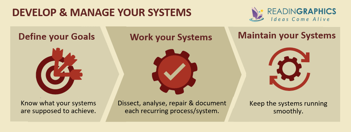 Work the System summary_develop and manage systems