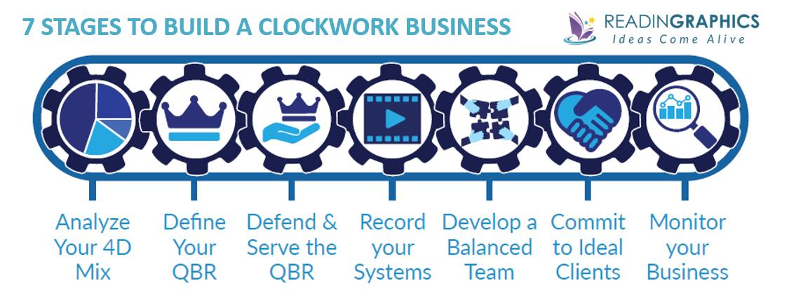 Clockwork summary_7 clockwork stages