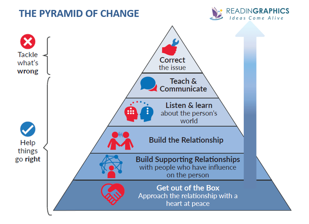 The Anatomy of Peace summary_the pyramid of change