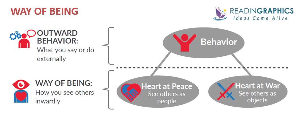 The Anatomy of Peace summary_heart at peace vs heart at war
