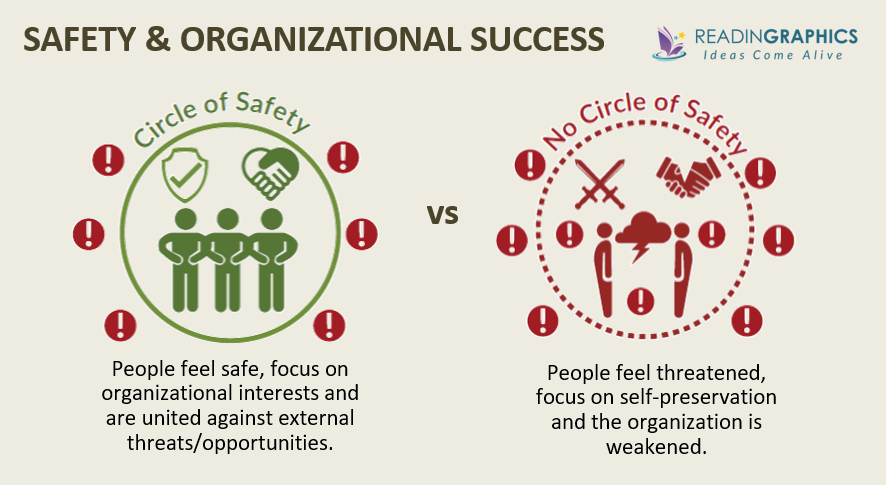Leaders Eat Last summary_Circles of Safety
