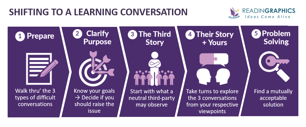 Difficult Conversations Summary_shift to learning conversations