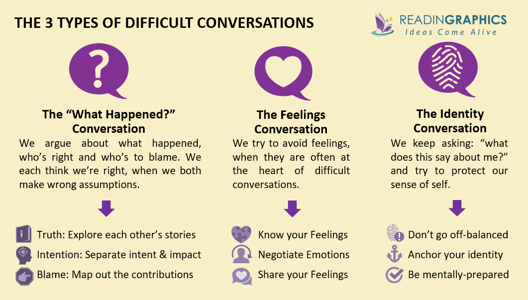 Difficult Conversations Summary_3 types of difficult conversations