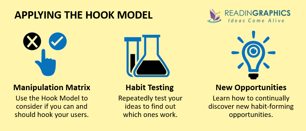 Hooked summary_implementing the hook model