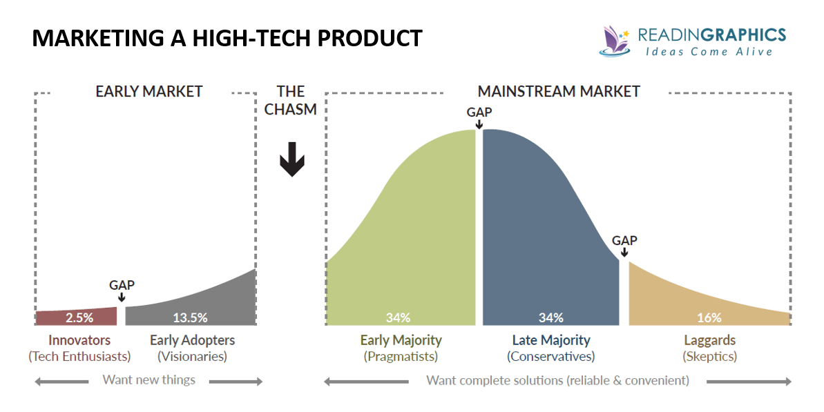 Crossing the Chasm summary_high-tech adoption life cycle and marketing model